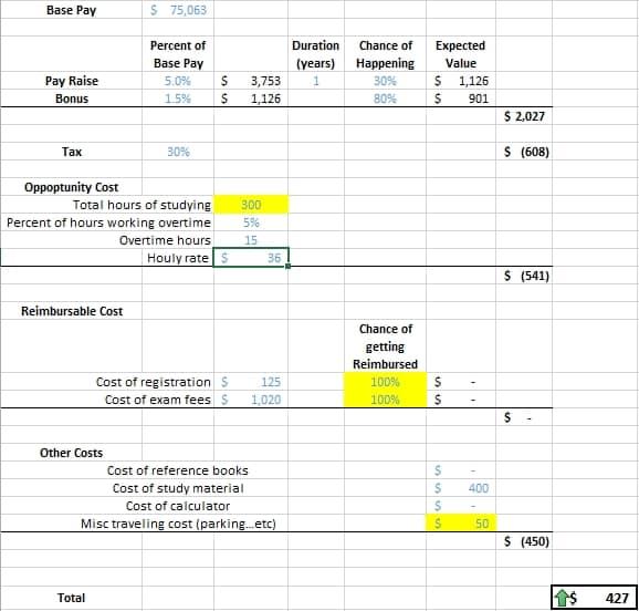 se exam cost analysis sample