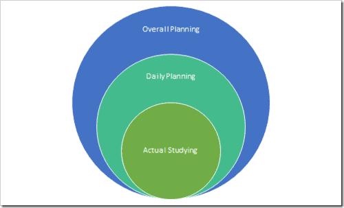SE exam study planning diagram