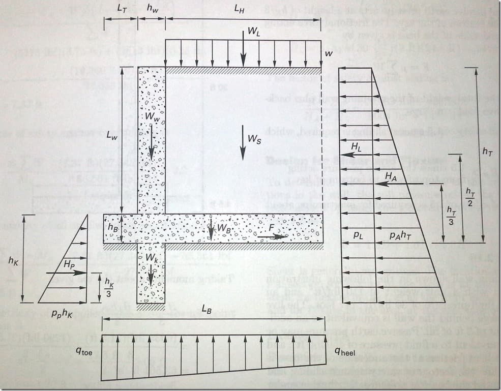 retaining wall loads - Concrete Retaining Wall Design Example