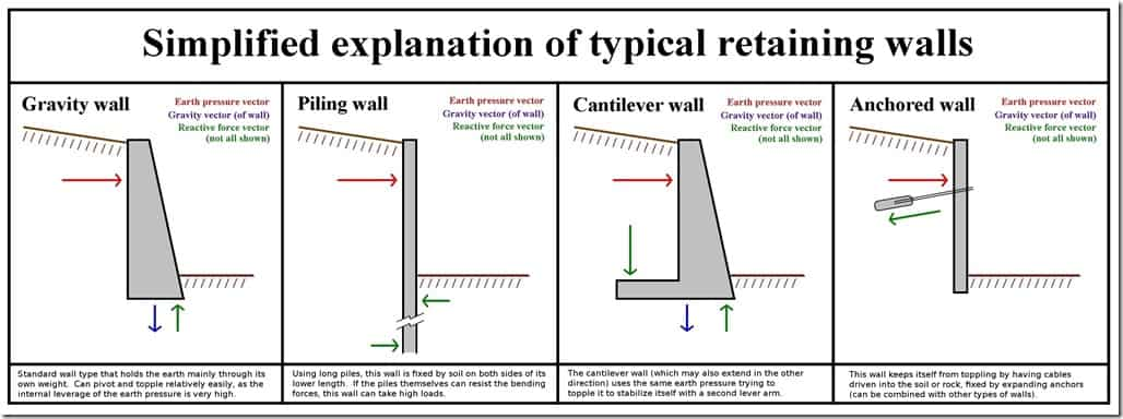 Design Concrete Retaining Wall concrete retaining wall ideas concrete retaining wall blocks cement retaining wall concrete retaining wall design software Retaining_wall_type_function Typical Retaining Wall