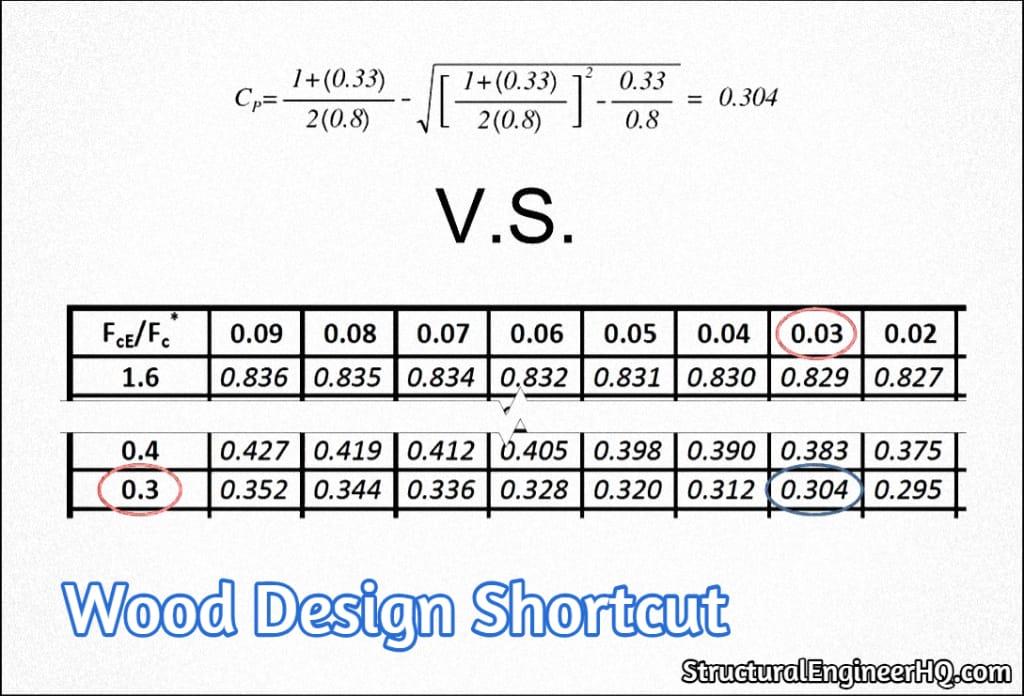 Wood Design Shortcut