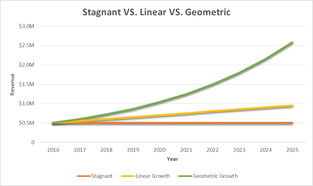 Geometric Growth Chart