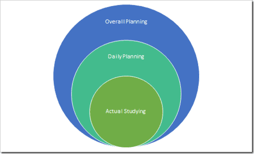 SE exam study planning diagram